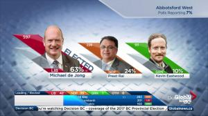 BC Election: Michael de Jong wins Abbotsford West, Simon Gibson elected in Abbotsford-Mission